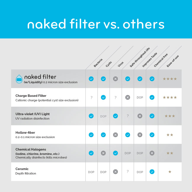Bill Rogers Design - Naked Filter - Kickstarter Campaign - Comparison Graphic